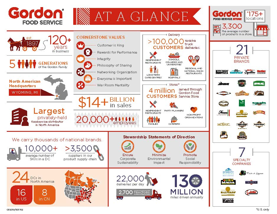 At a Glance Infographic