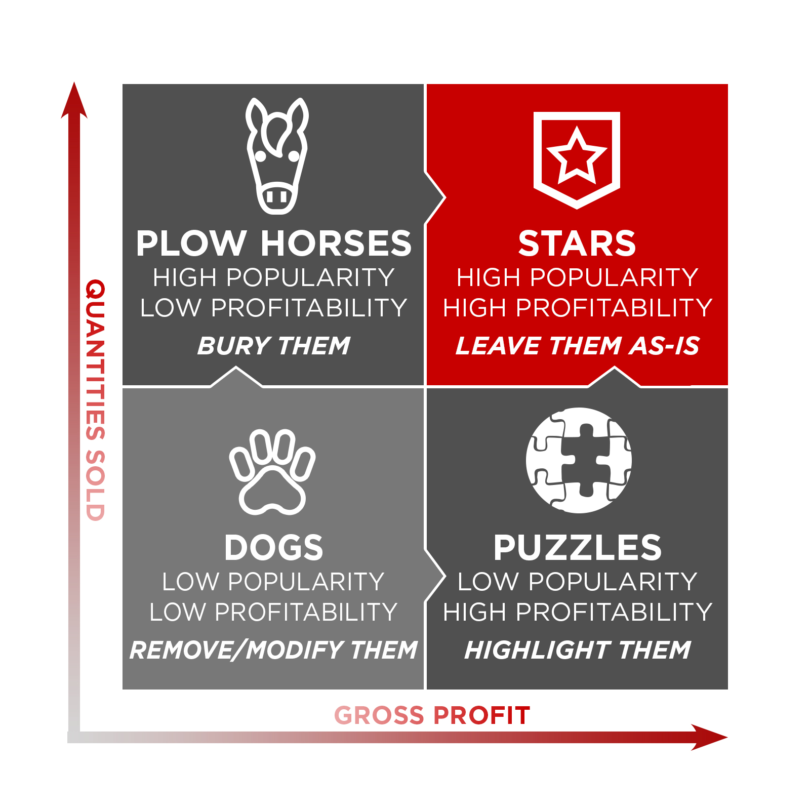Menu item categorization chart: Plow horses, dogs, stars and puzzles