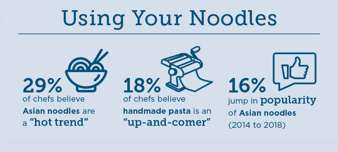 Using your noodles infographic