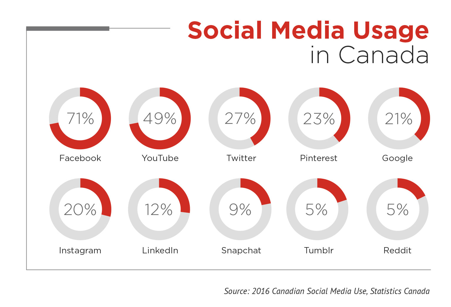 Social media use by channel