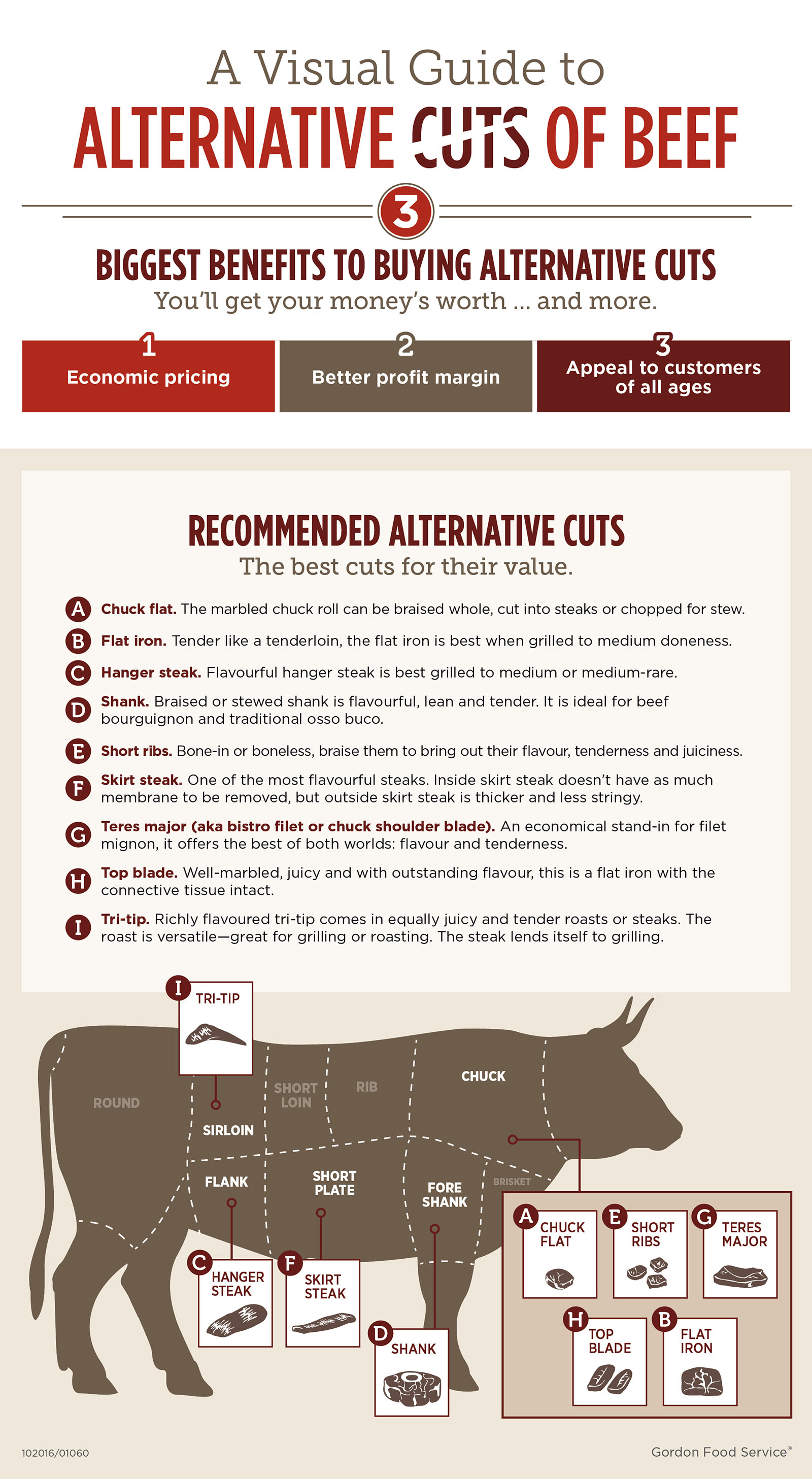 A visual guide to alternative cuts of beef.
