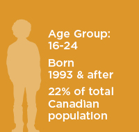Generation X Age Infographic