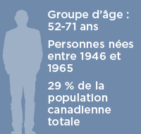 baby-boomers - Tableau des âges