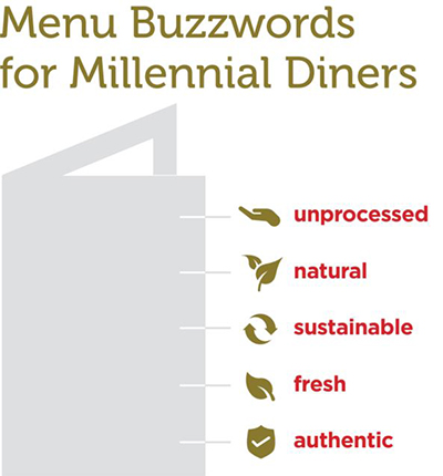 Menu Buzzwords for Millennial Diners